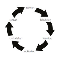 Växa i cirklar - Paul Harcourt